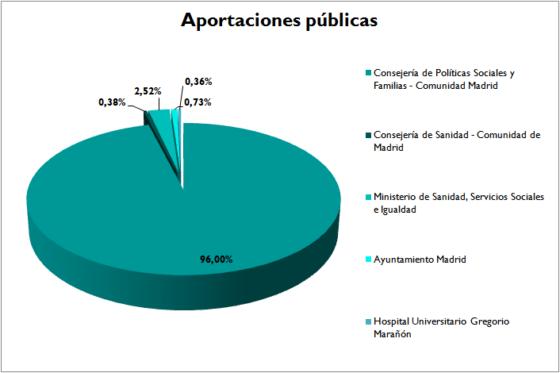 Aportaciones públicas 2016