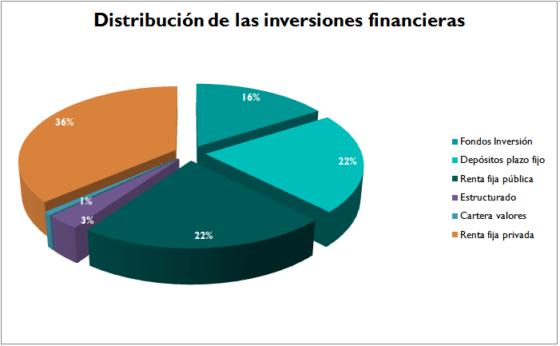 Distribución de las inversiones financieras 2016