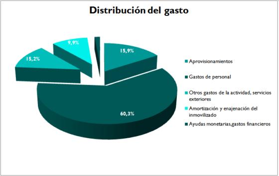 Distribución del gasto 2016